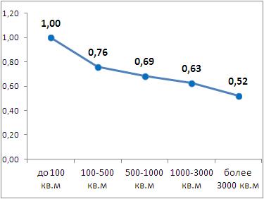 Коэффициент влияния площади объекта на значение арендной ставки