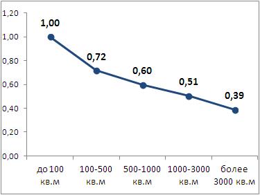 Коэффициент влияния площади объекта на значение стоимости