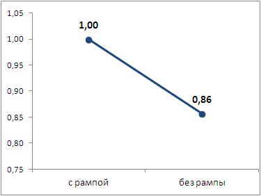 Коэффициент влияния наличия рампы на значение стоимости