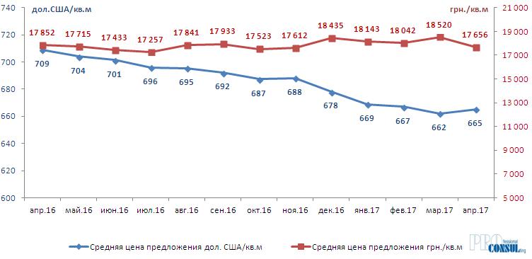 Динамика средней цены предложения квартир на вторичном рынке Харькова  апрель 2016 г. - апрель 2017 г.