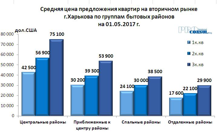 Средняя цена предложения квартир на вторичном рынке Харькова по группам бытовых районов на 1 мая 2017 года