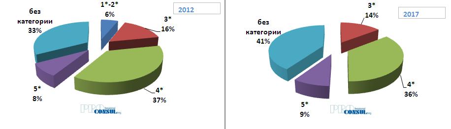 Структура номерного фонда гостиниц города Харькова в 2012 и 2017 гг. по категориям
