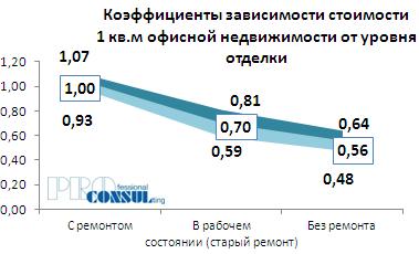 Коэффициенты зависимости стоимости 1 кв.м офисной недвижимости от уровня отделки