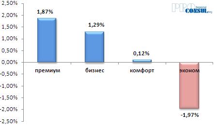 Средняя стоимость жилья в гривне по итогам месяца