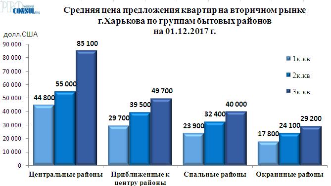 Средняя цена предложения квартир на вторичном рынке Харькова по группам бытовых районов