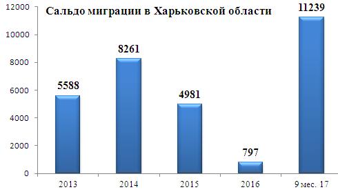 Сальдо миграции в Харьковской области