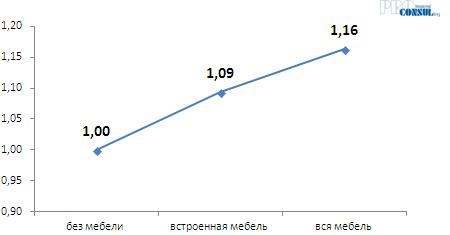 Коэффициенты зависимости стоимости жилья на вторичном рынке от наличия мебели