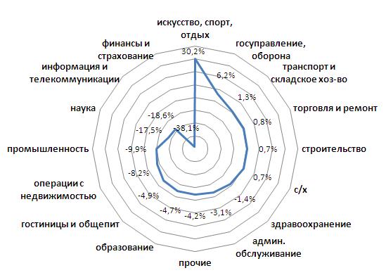 Изменение количества занятого населения региона по видам экономической деятельности в 2016 г. к 2012 г.