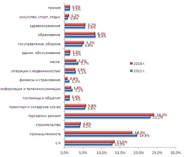 Удельный вес занятого населения Харьковской области по видам экономической деятельности