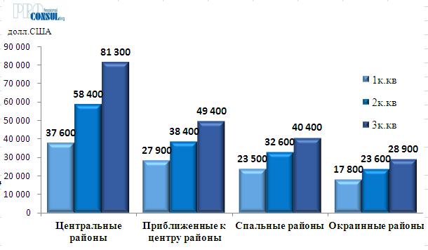 Средняя цена предложения квартир на вторичном рынке Харькова по группам бытовых районов на 01.04.2018 г