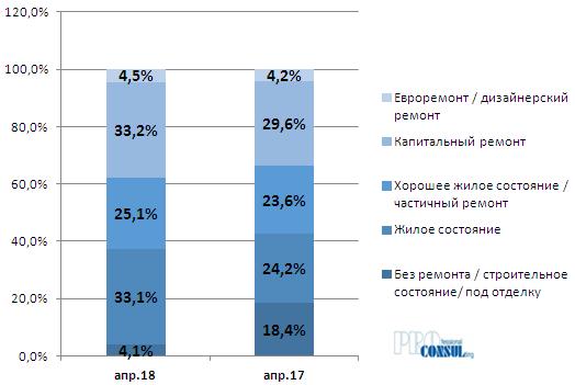 Изменение структуры предложения квартир на вторичном рынке Харькова по техническому состоянию в апреле 2017 г. и в апреле 2018 г.