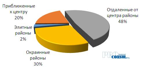 Структура текущего предложения участков под индивидуальную застройку в Харькове в июне 2018 года по группам районов