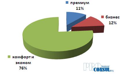 Спрос покупателей на первичном рынке Харькова