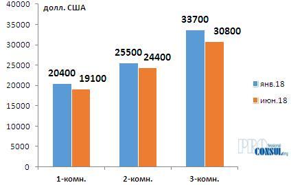 Средняя стоимость типовых квартир (социальное жилье) в жилом состоянии