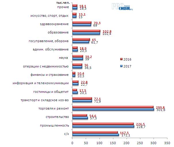 Количество занятого населения Харьковской области по видам экономической деятельности  в 2016-2017 гг