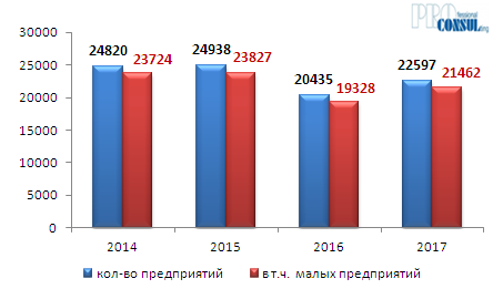 Количество предприятий в Харьковской области в 2014-2017 гг
