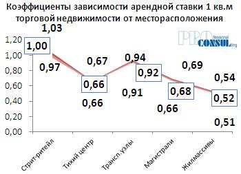 Коэффициенты зависимости арендной ставки 1 кв.м торговой недвижимости от месторасположения