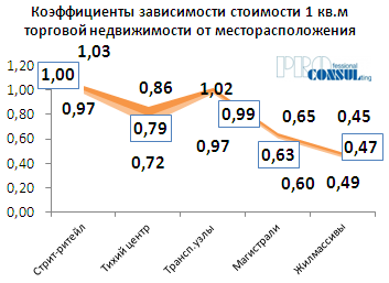 Коэффициенты зависимости стоимости 1 кв.м торговой недвижимости от месторасположения