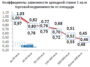 Коэффициенты зависимости арендной ставки 1 кв.м торговой недвижимости от площади