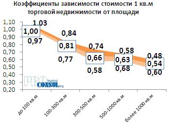 Коэффициенты зависимости стоимости 1 кв.м торговой недвижимости от площади