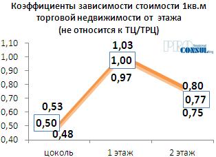Коэффициенты зависимости стоиомости 1 кв.м торговой недвижимости от этажа