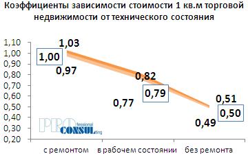 Коэффициенты зависимости стоимости 1 кв.м торговой недвижимости от технического состояния