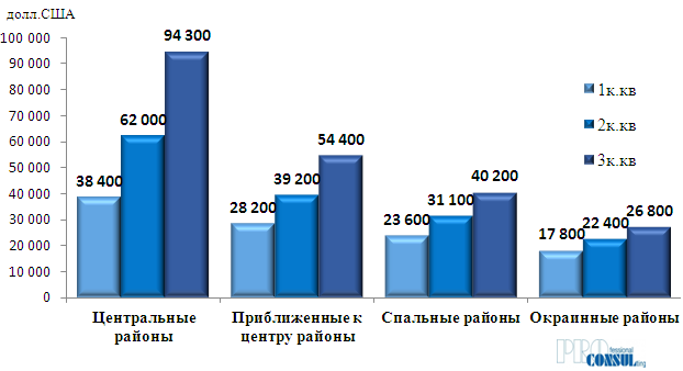 Средняя цена предложения  квартир на вторичном рынке Харькова по группам бытовых районов в августе 2018 года