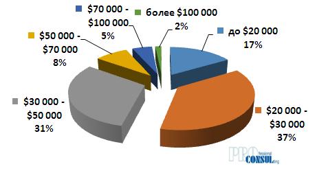 Структура предложения  квартир на вторичном рынке Харькова по общей стоимости