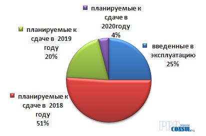 Структура предложения на первичном рынке жилой недвижимости Харькова  по стадии строительства (по количеству домов/секций)