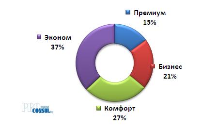 Структура рыночного предложения на первичном рынке жилья Харькова по классам по количеству домов/секций
