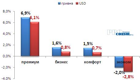 Динамика изменения стоимости жилья на первичном рынке Харькова  с начала 2018 года в гривне
