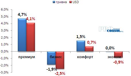 Динамика изменения стоимости квартир на первичном рынке Харькова по классам с начала текущего года