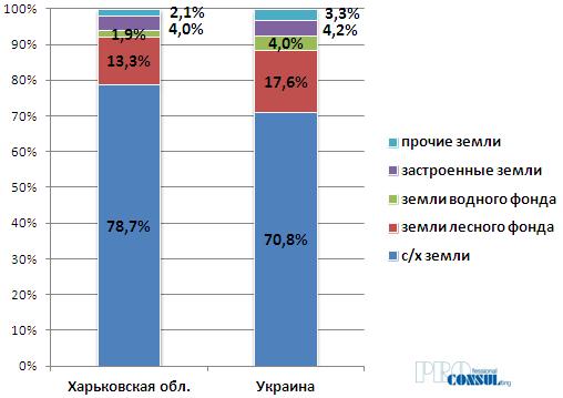 Структура земельного фонда Харьковской области