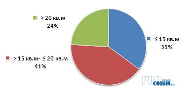 Структура рыночного предложения в зависимости от наличия в объектах квартир минимальной площади