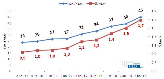 Динамика изменения средней арендной ставки производственно-складской недвижимости в Харькове