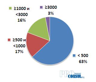 Структура текущего предложения производственно-складской недвижимости по площади