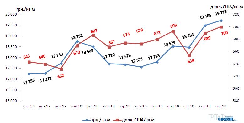 Динамика средневзвешенной цены предложения в новостройках Харькова