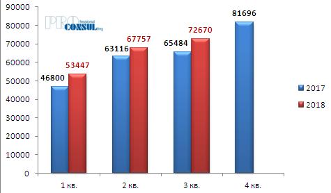 Количество договоров купли-продажи квартир и индивидуальных жилых домов  в Украине