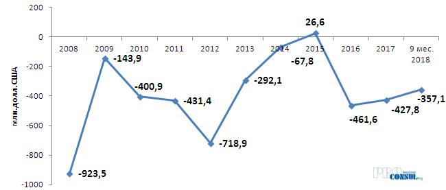 Динамика сальдо внешней торговли товарами в Харьковской области за последние 10 лет