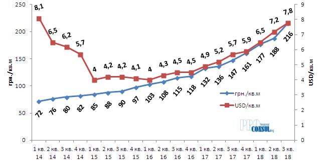 Динамика средних значений арендных ставок (грн., USD/кв.м) офисной недвижимости Харькова