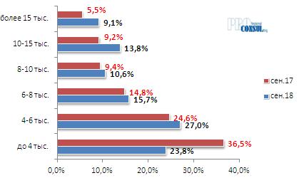 Распределение штатных работников по величине начисленной заработной платы