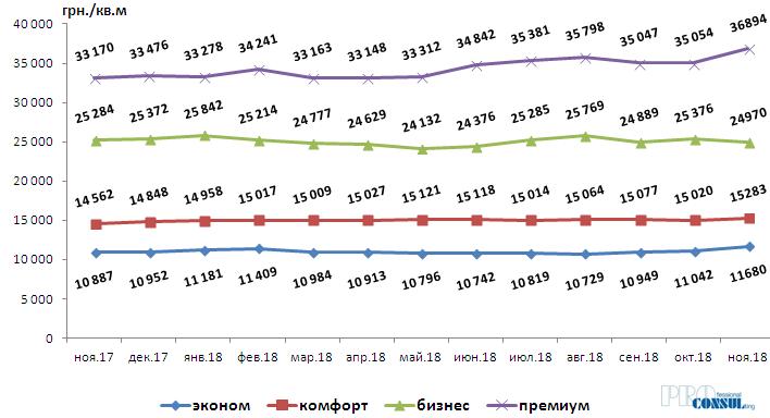 Динамика изменения средней стоимости на первичном рынке жилой недвижимости Харькова по классам в гривне