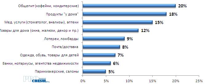 Структура спроса на торговые площади (без крупноформатных ТЦ/ТРЦ)