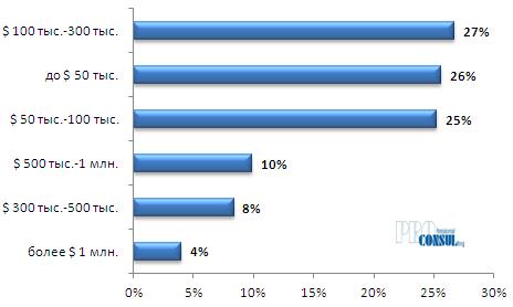 Структура текущего предложения офисных объектов по общей стоимости