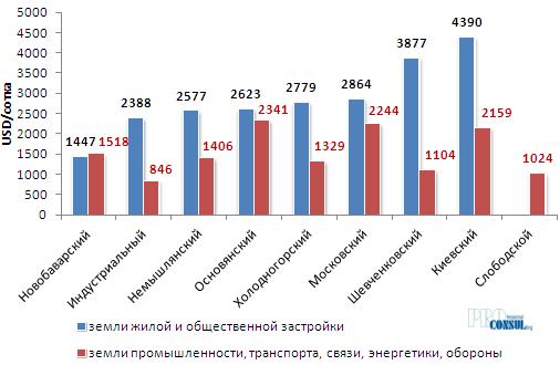 Средняя стоимость земельных участков по административным районам Харькова в зависимости от категории земель в 2018 году