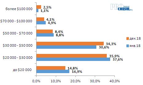 Удельных вес квартир по стоимости предложения в долларах США в общем объеме предложения