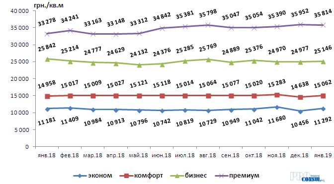 Изменения средней стоимости на первичном рынке жилой недвижимости Харькова по классам
