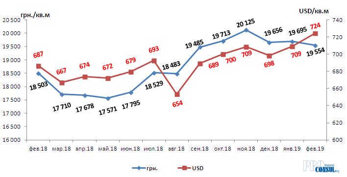 Динамика средневзвешенной цены предложения в новостройках Харькова февраль 2018 – февраль 2019