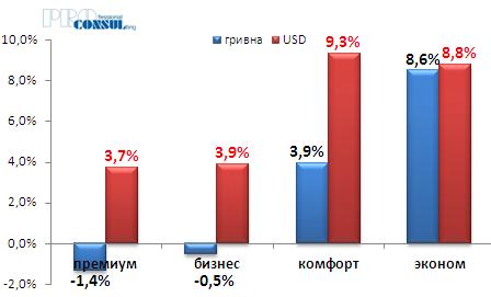 Изменения средней стоимости на первичном рынке жилой недвижимости Харькова по классам с начала текущего года