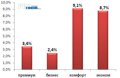 Изменение средней стоимости на первичном рынке жилой недвижимости Харькова в долларах США по классам с начала текущего года